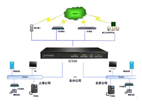 华亨HC800IP电话交换机(IPPBX)